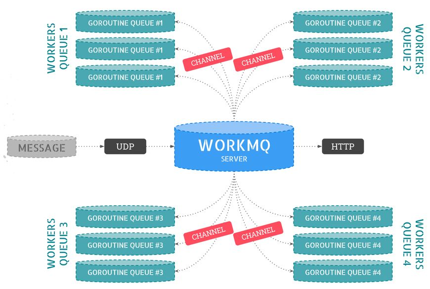 WorkMQ Diagram