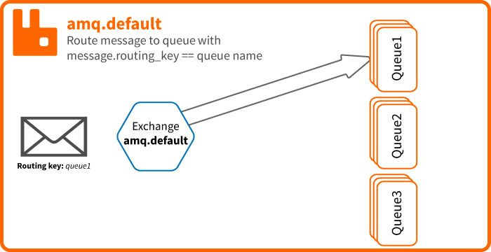 RabbitMQ Exchange default