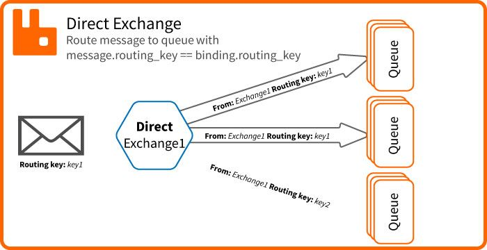 RabbitMQ Exchange Direct