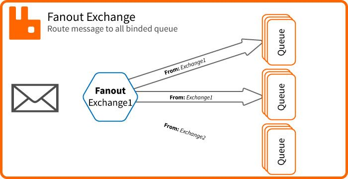 RabbitMQ Exchange Fanout