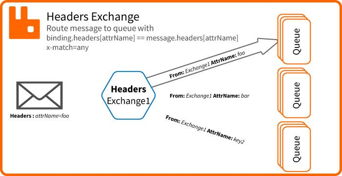 RabbitMQ Exchange Headers