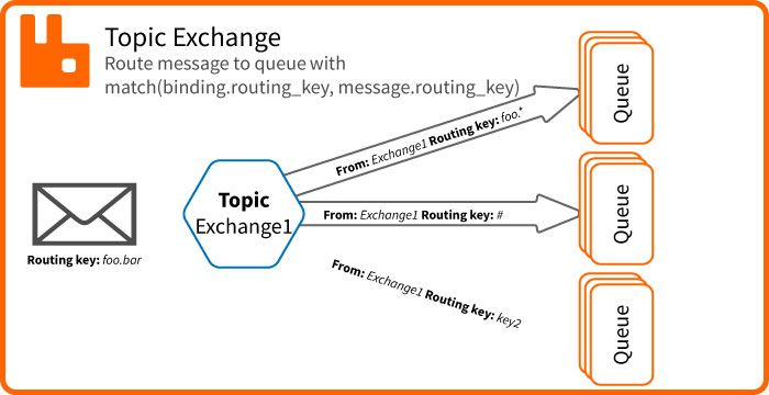 RabbitMQ Exchange Topic