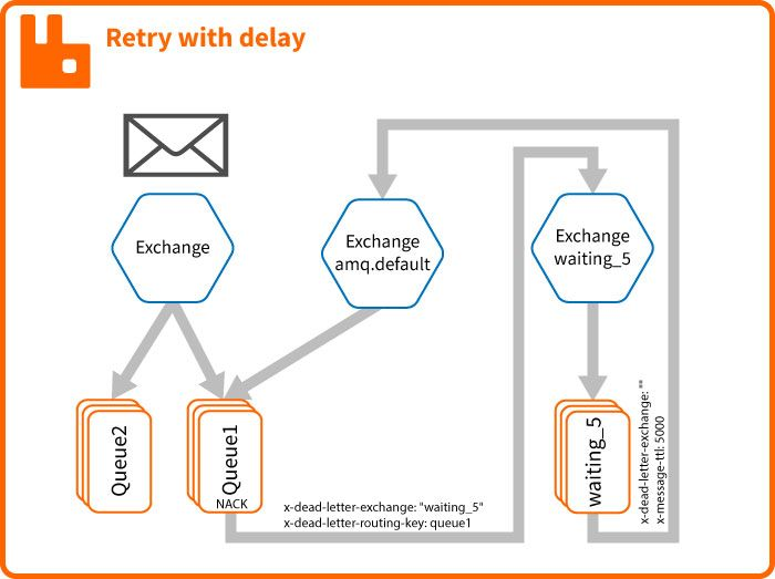 RabbitMQ Retry