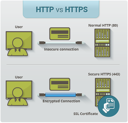 HTTP-VS-HTTPS